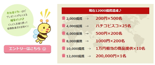 A8ネット 200万サイト突破記念キャンペーン