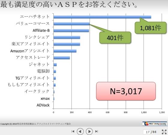 満足度の高いASP アフィリエイト・プログラムに関する意識調査2014